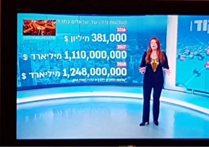 Einfach hysterisch! Immobilieninvestitionen von Israelis im Ausland. Schauen Sie sich den Sprung von 2016 an. Was bedeutet es