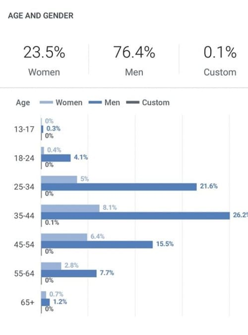 So let's get to know the members of the group - the percentage of women - that every giant or dwarf ...