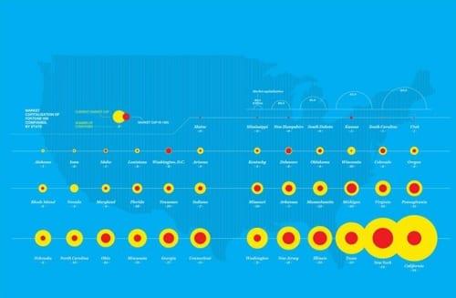 מספר חברות Fortune 500 לפי מדינה וסך הכל שוויין – אינפוגרף השוואתי בין שנת…