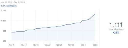 去年这段时间里看到了比特币图 - 今年新的比特币是一个集团......