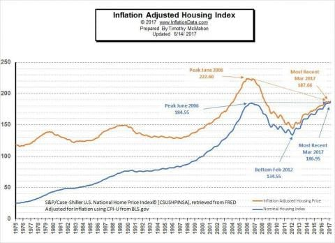 Inflation Adjusted Housing Index