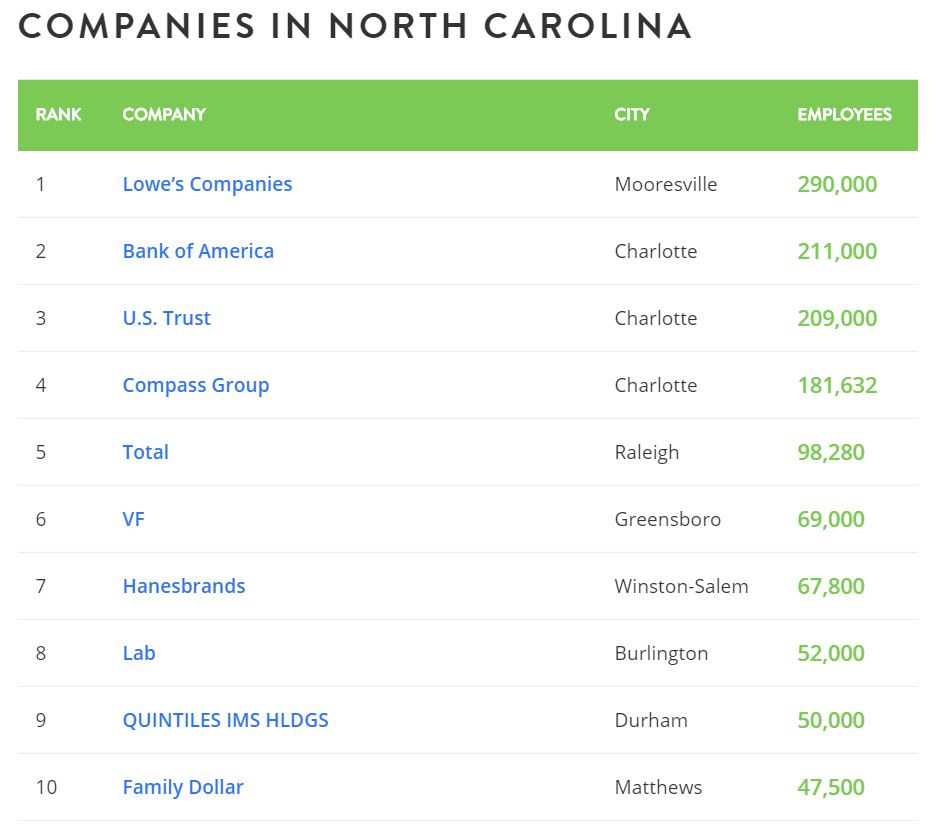 10-employers