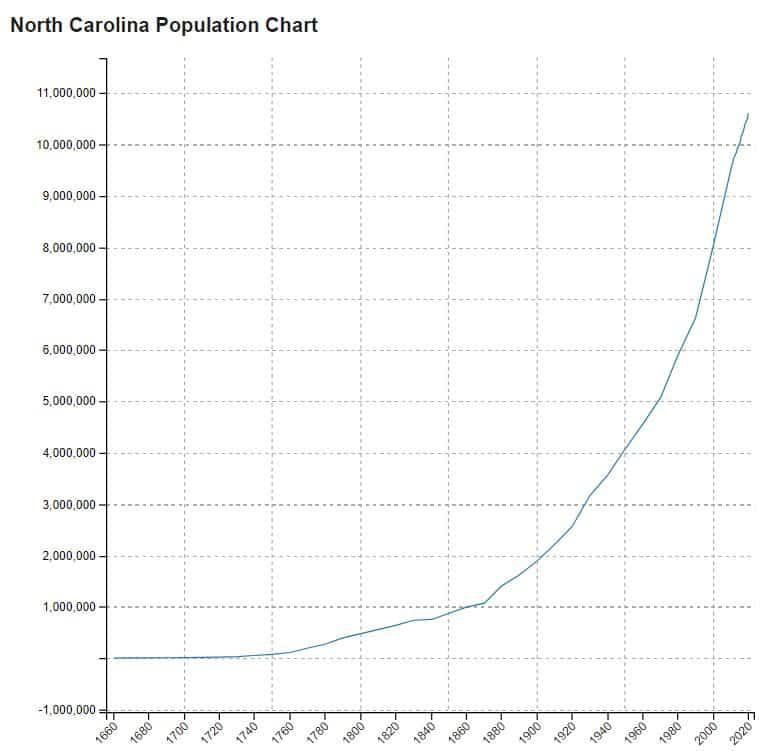 grafico della popolazione