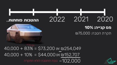 Die USA haben heute einen weiteren Kredit erhalten - Israel gerät auf diesem Gebiet um Jahre in Verzug ...