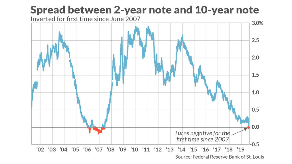 5 things investors need to know about an inverted yield curve