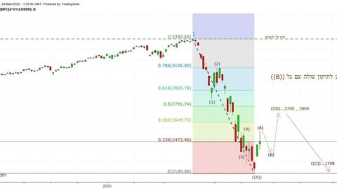 So what do you think? Reasonable scenario in the stock market? We have seen this trend in almost everything crisis, including bit ...