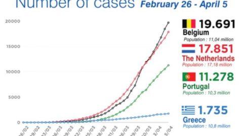 今日(6/4/20)現在のギリシャのコロナ危機における状況:風邪と診断された患者の数...
