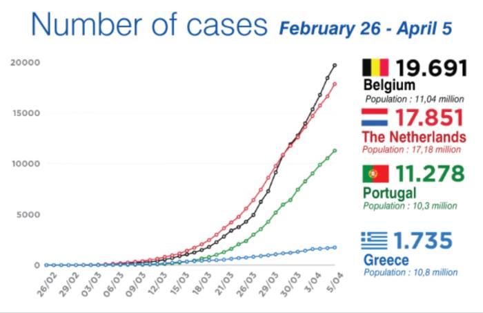 תמונת המצב ביוון במשבר הקורונה, נכון להיום (6/4/20):  מספר החולים המאובחנים בקור...
